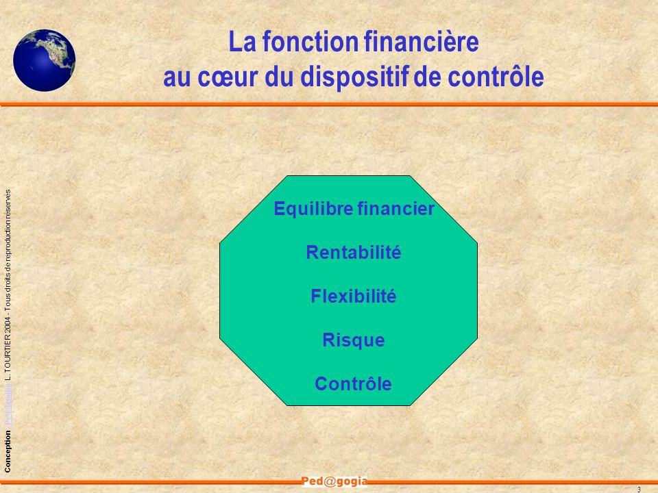 La fonction financière au cœur du dispositif de contrôle