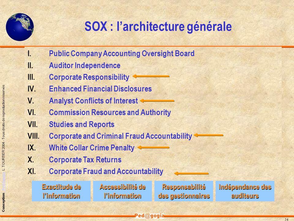 SOX : l'architecture générale