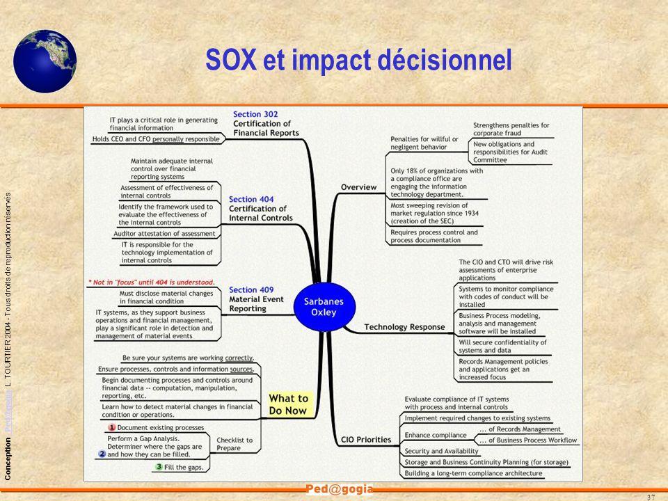 SOX et impact décisionnel