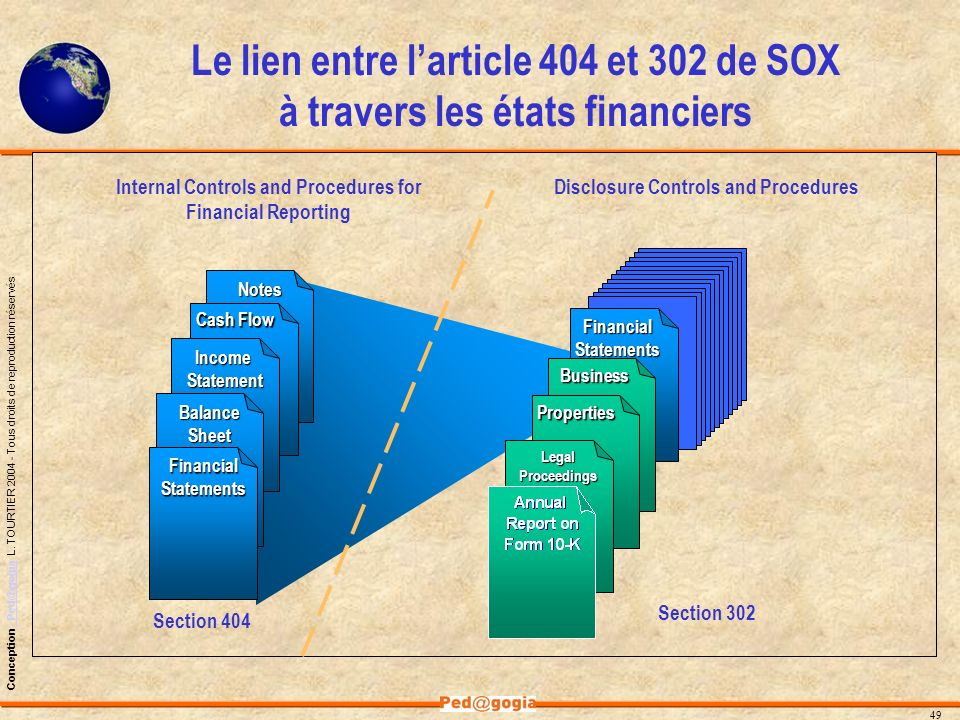 Le lien entre l'article 404 et 302 de SOX à travers les états financiers