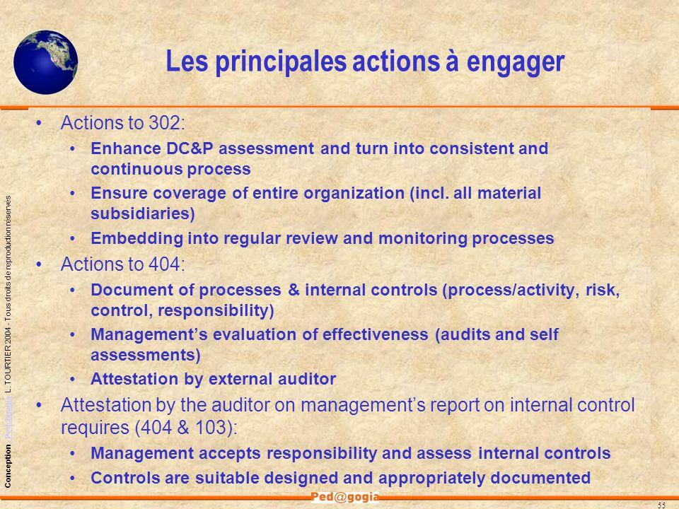 Les principales actions à engager