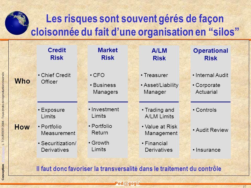 Les risques sont souvent gérés de façon cloisonnée du fait d'une organisation en silos