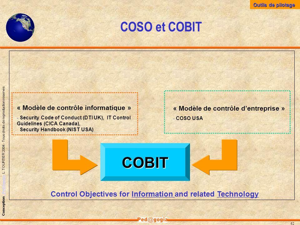 Outils de pilotageCOSO et COBIT. « Modèle de contrôle informatique »