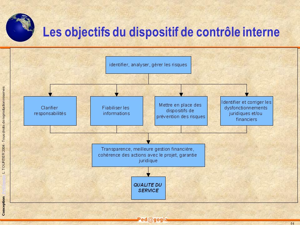 Les objectifs du dispositif de contrôle interne