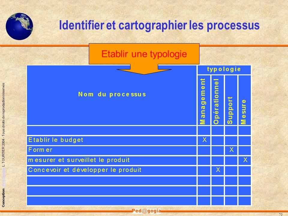 Identifier et cartographier les processus