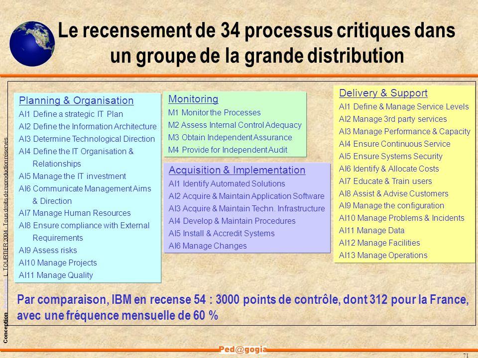 Le recensement de 34 processus critiques dans un groupe de la grande distribution