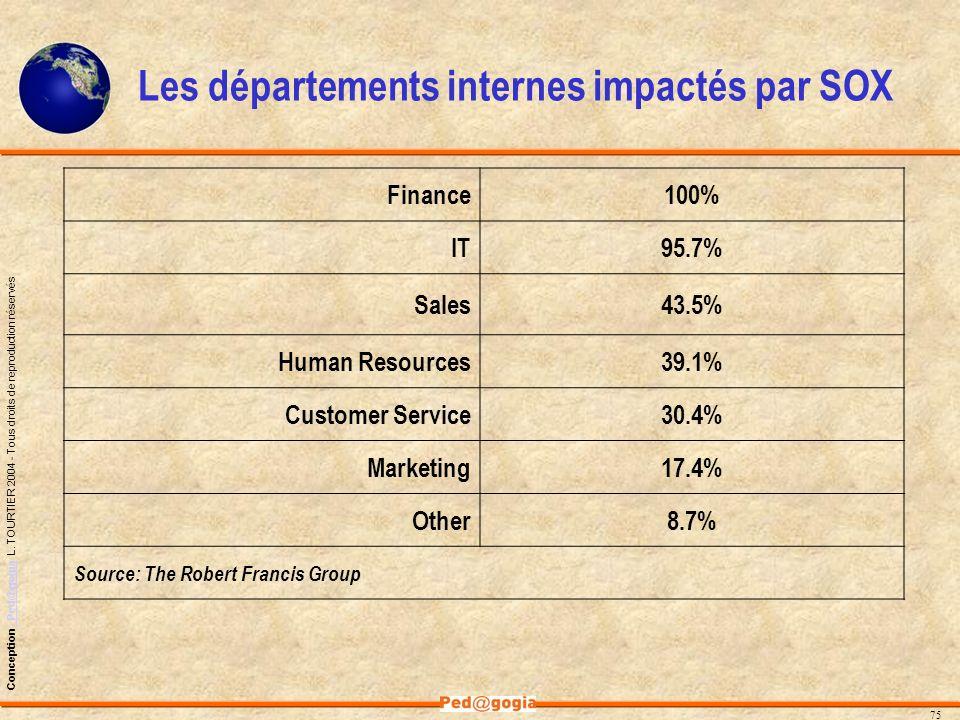 Les départements internes impactés par SOX
