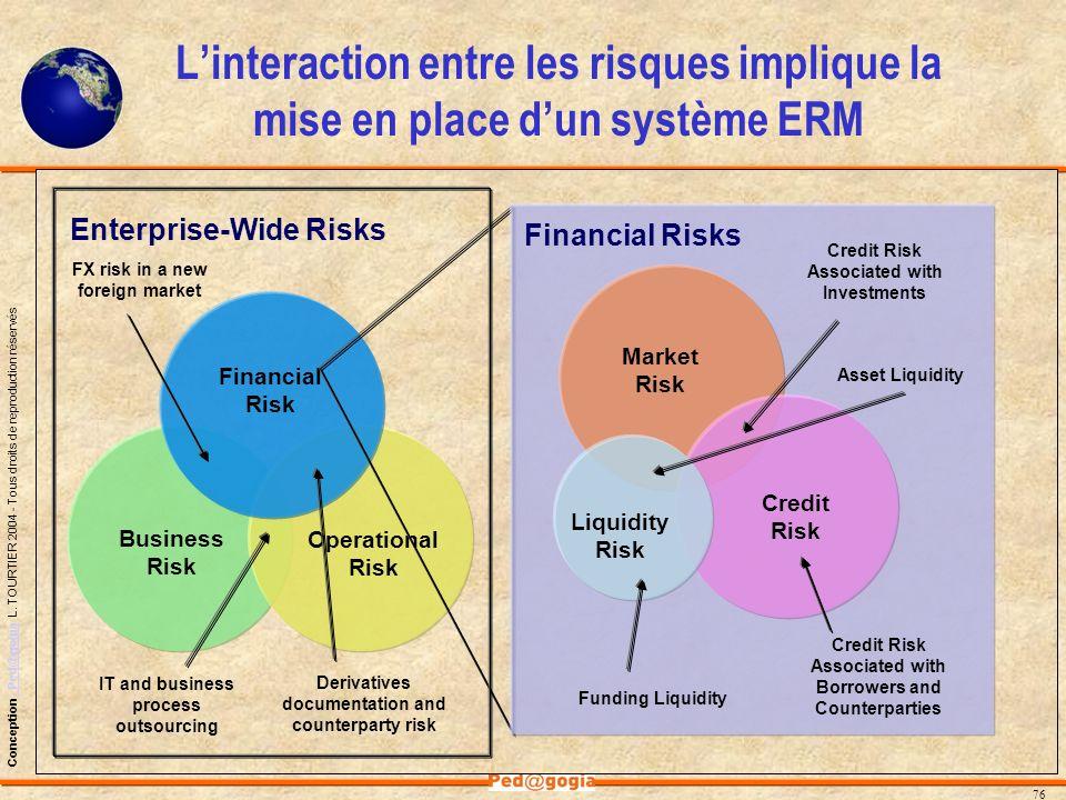 L'interaction entre les risques implique la mise en place d'un système ERM