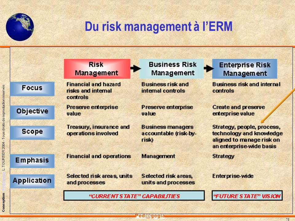 Du risk management à l'ERM