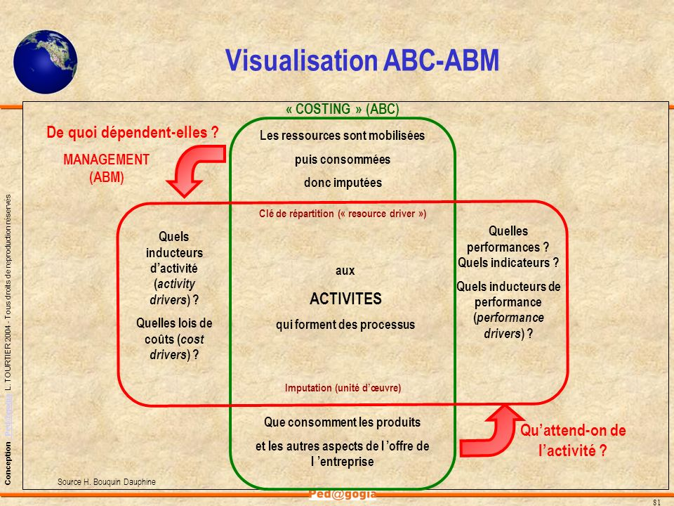 Visualisation ABC-ABM