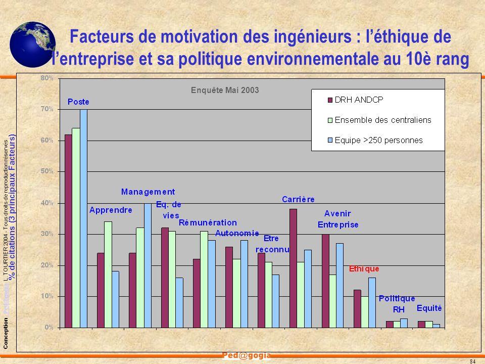 Facteurs de motivation des ingénieurs : l'éthique de l'entreprise et sa politique environnementale au 10è rang