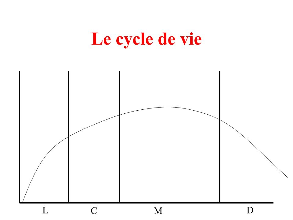Le cycle de vie L C M D