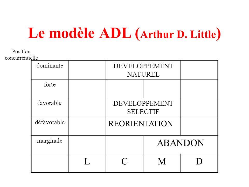 Le modèle ADL (Arthur D. Little)