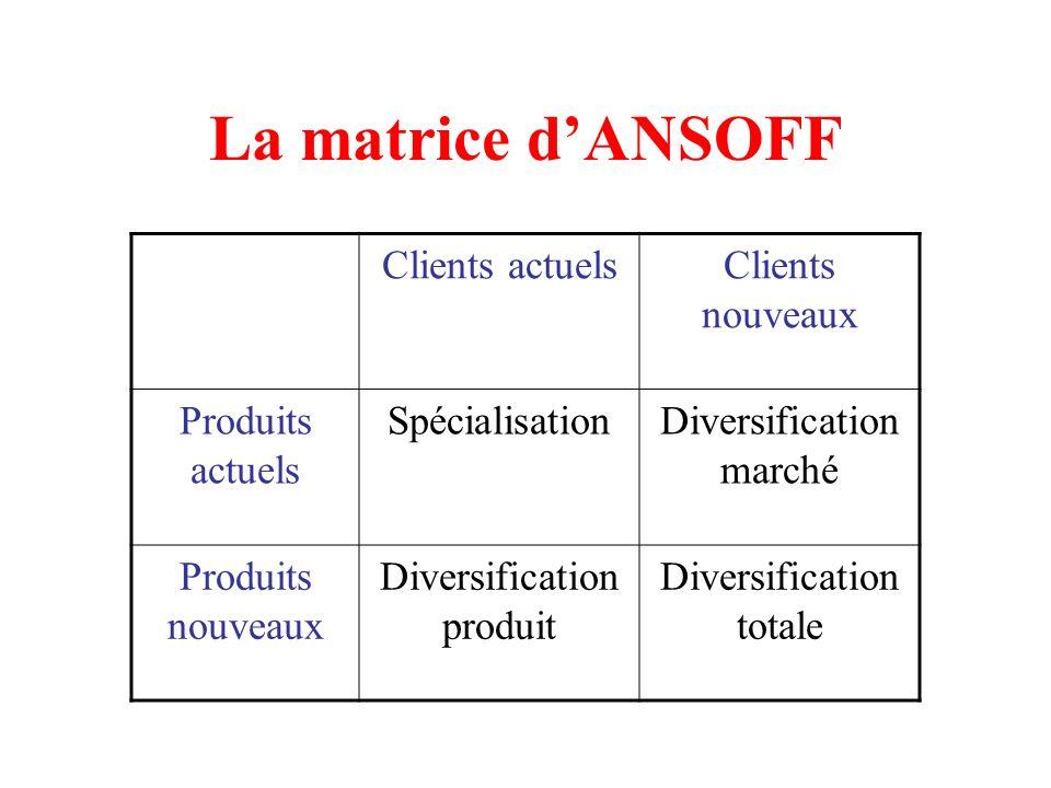 La matrice d'ANSOFF Clients actuels Clients nouveaux Produits actuels