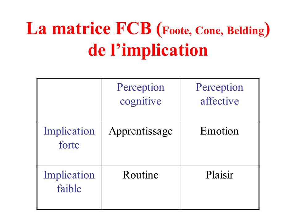 La matrice FCB (Foote, Cone, Belding) de l'implication