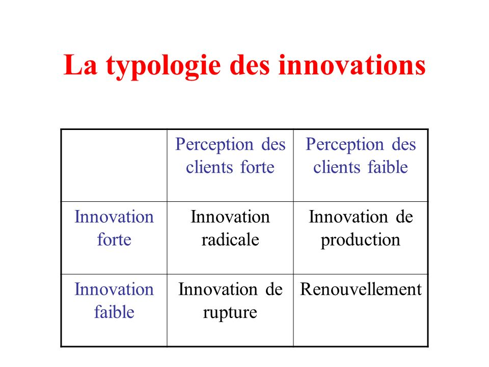 La typologie des innovations