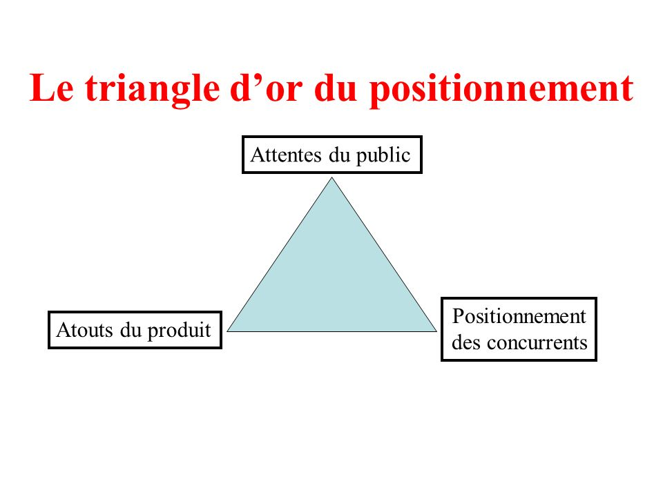 Le triangle d'or du positionnement