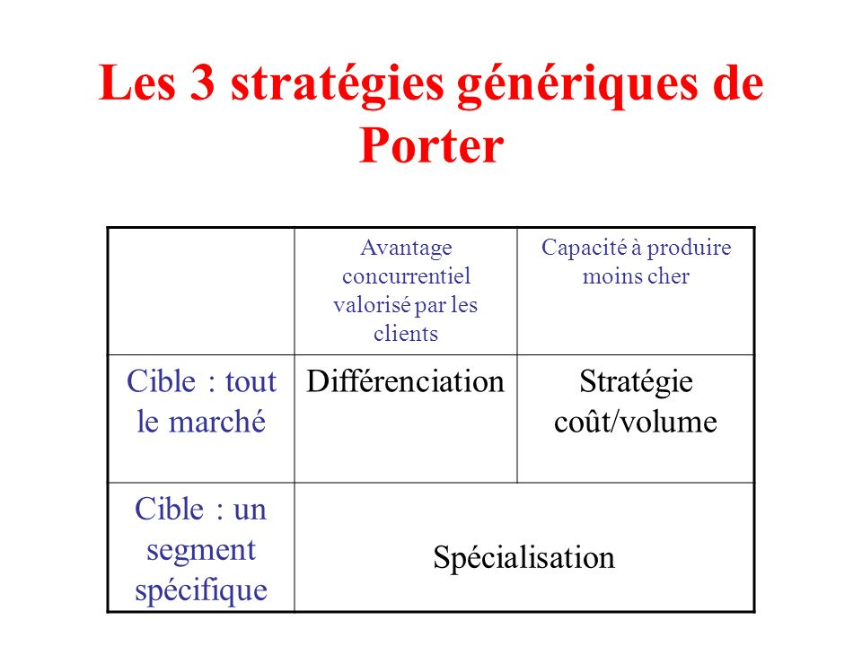 Les matrices marketing ppt t l charger - Les forces concurrentielles de porter ...