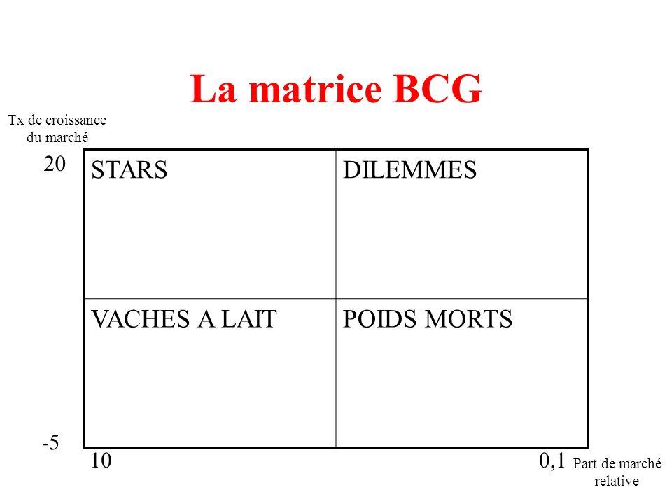 La matrice BCG STARS DILEMMES VACHES A LAIT POIDS MORTS 20 -5 10 0,1