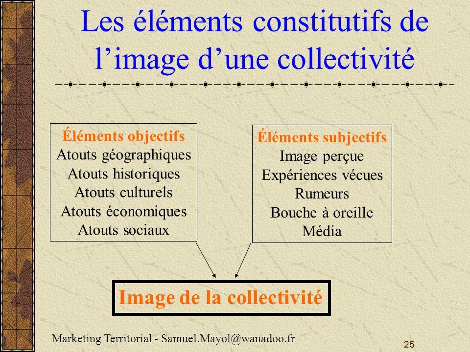 Les éléments constitutifs de l'image d'une collectivité