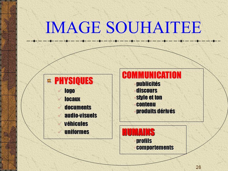 IMAGE SOUHAITEE COMMUNICATION PHYSIQUES HUMAINS publicités discours