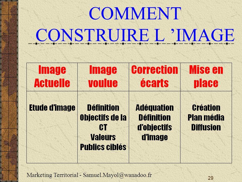 COMMENT CONSTRUIRE L 'IMAGE