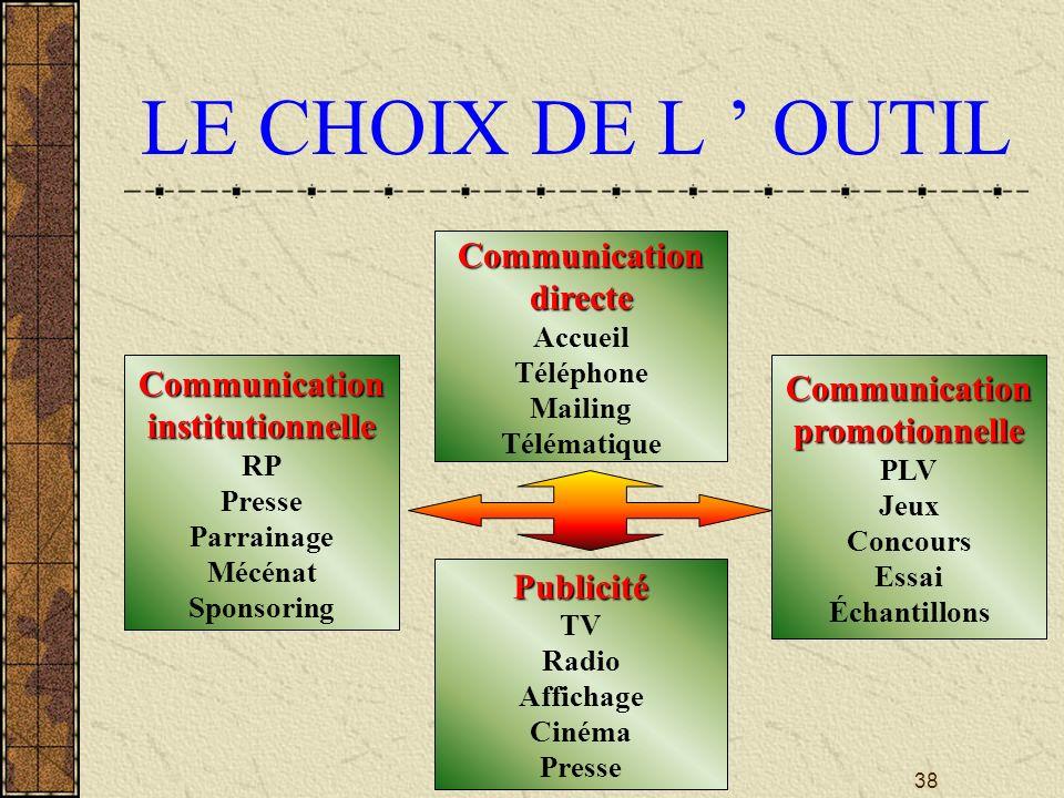 LE CHOIX DE L ' OUTIL Communication directe Communication