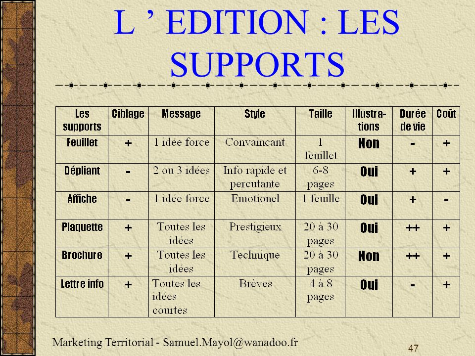 L ' EDITION : LES SUPPORTS