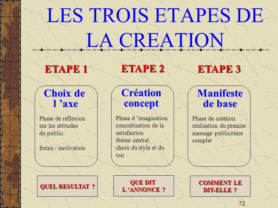 LES TROIS ETAPES DE LA CREATION