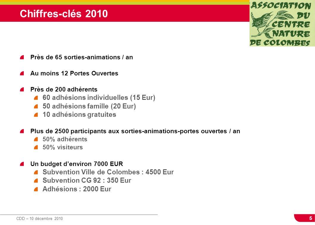 Chiffres-clés 2010 60 adhésions individuelles (15 Eur)