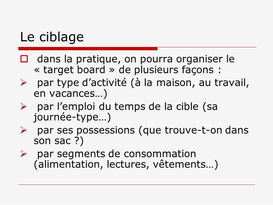 Le ciblage dans la pratique, on pourra organiser le « target board » de plusieurs façons :
