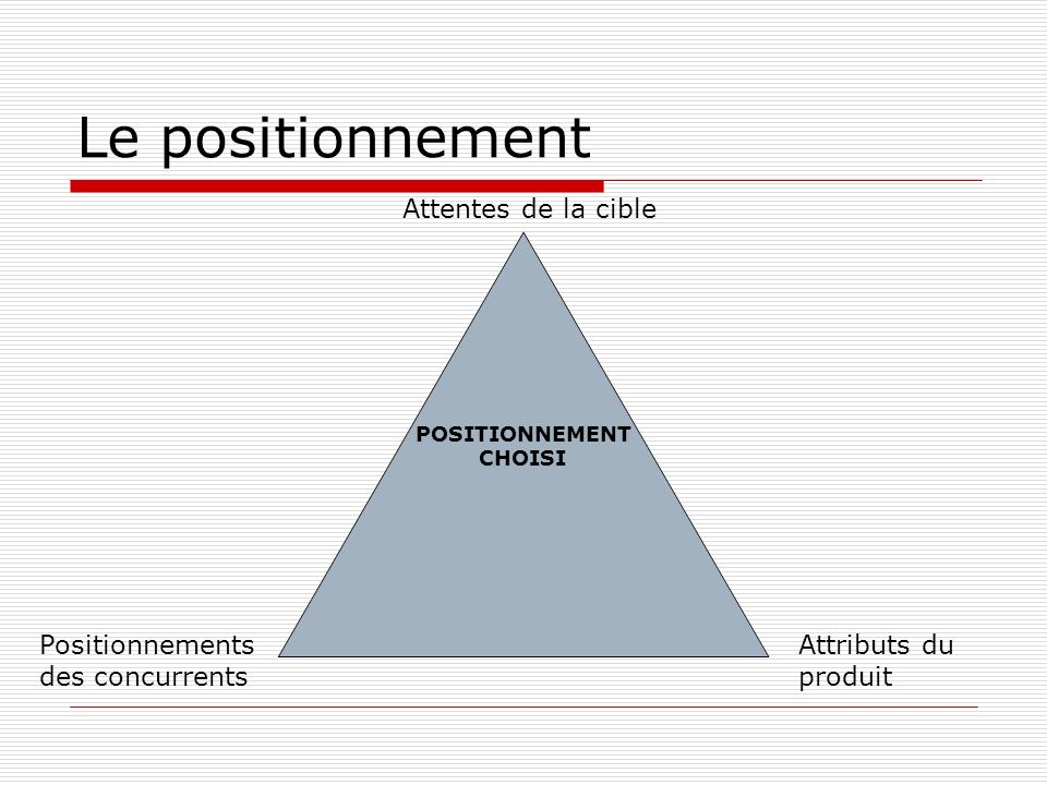Le positionnement Attentes de la cible Positionnements des concurrents