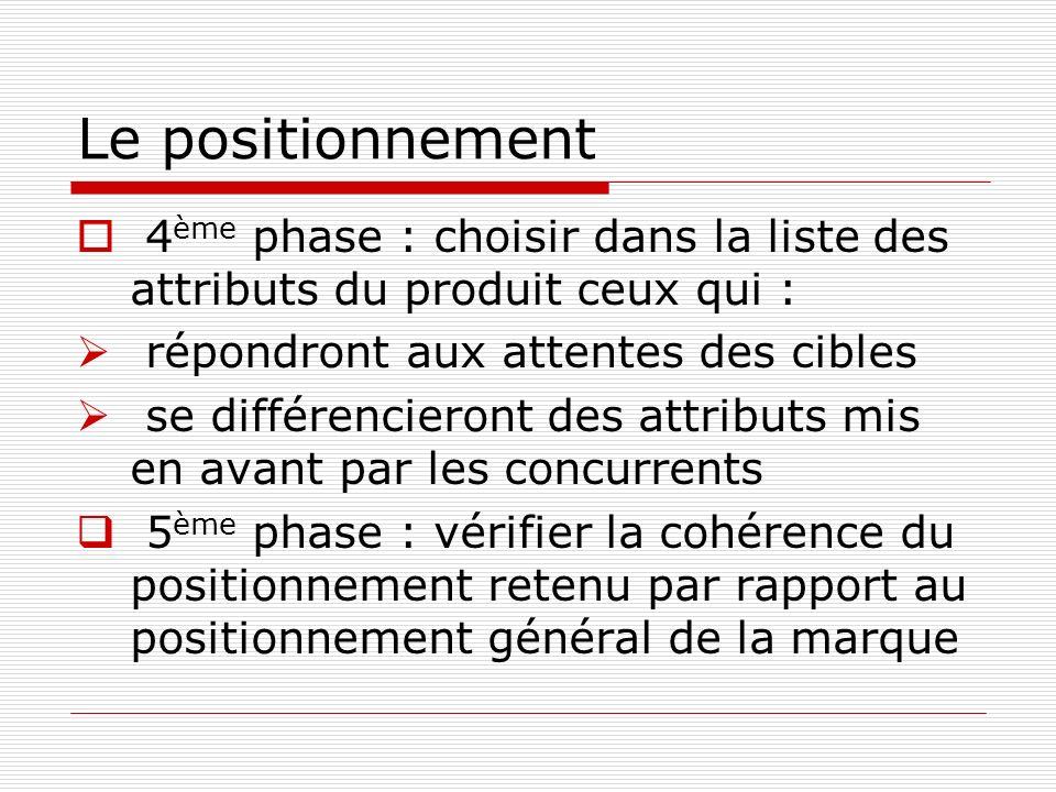Le positionnement 4ème phase : choisir dans la liste des attributs du produit ceux qui : répondront aux attentes des cibles.