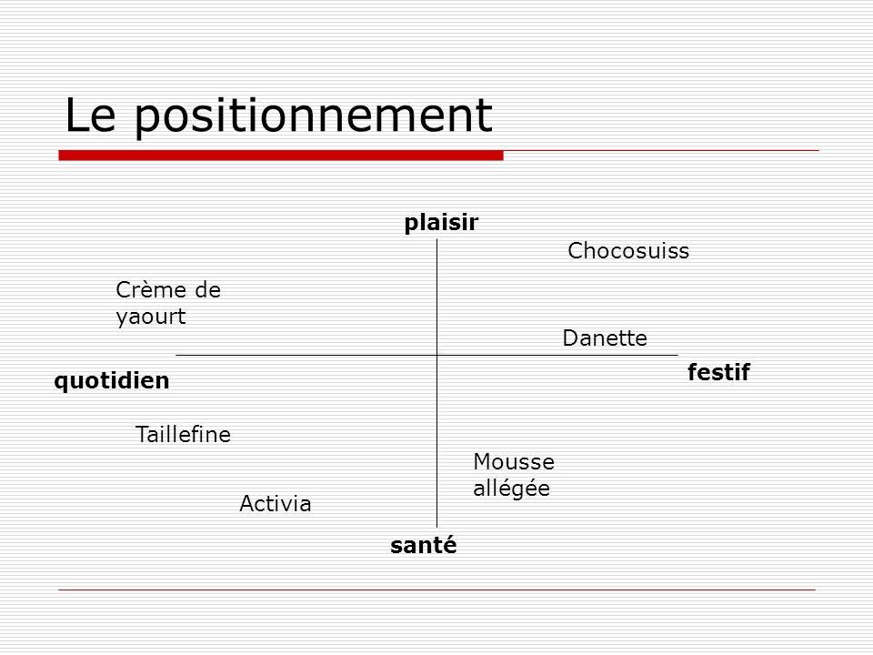 Le positionnement plaisir Chocosuiss Crème de yaourt Danette festif