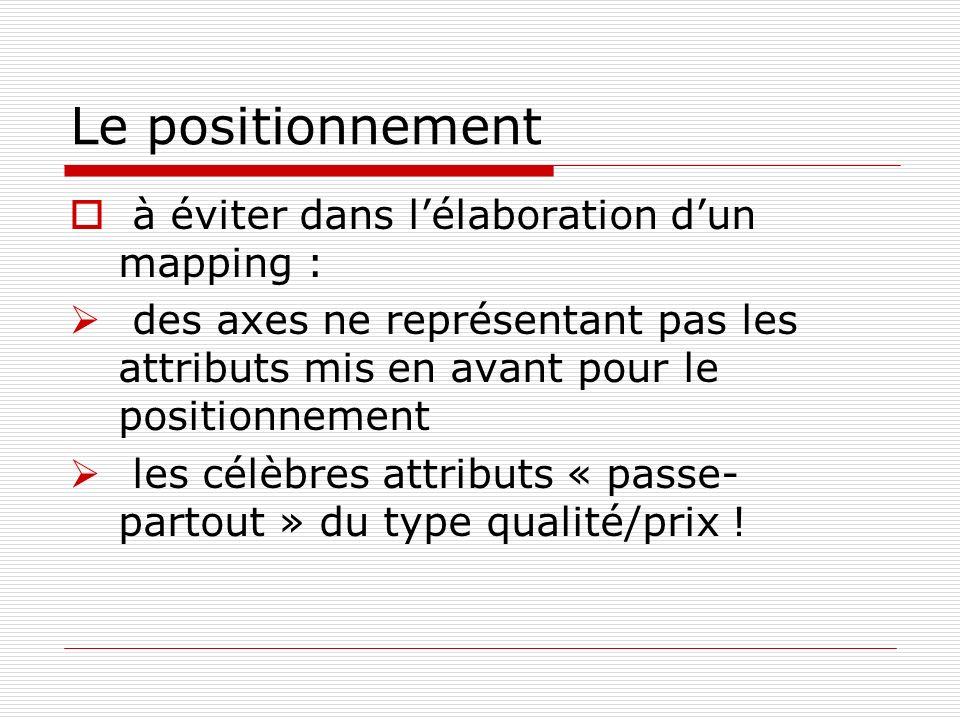 Le positionnement à éviter dans l'élaboration d'un mapping :