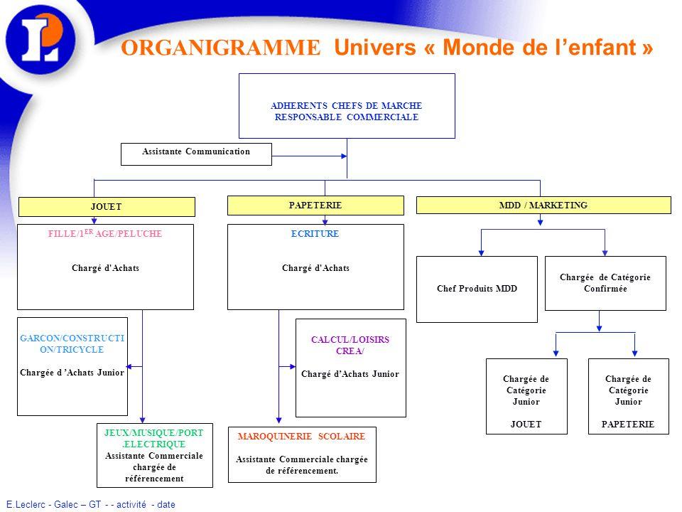 ORGANIGRAMME Univers « Monde de l'enfant »