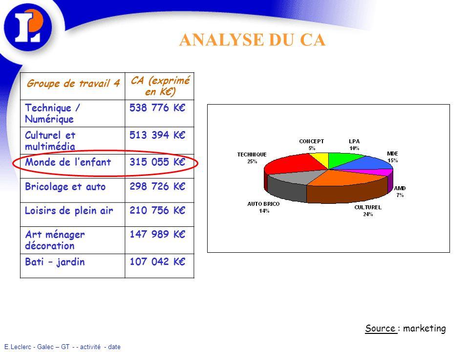 ANALYSE DU CA Groupe de travail 4 CA (exprimé en K€)