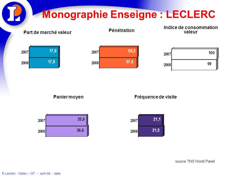 Monographie Enseigne : LECLERC