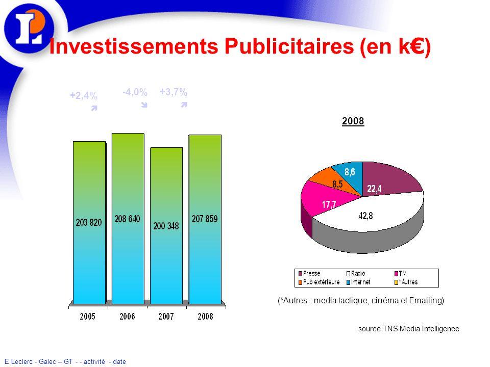 Investissements Publicitaires (en k€)