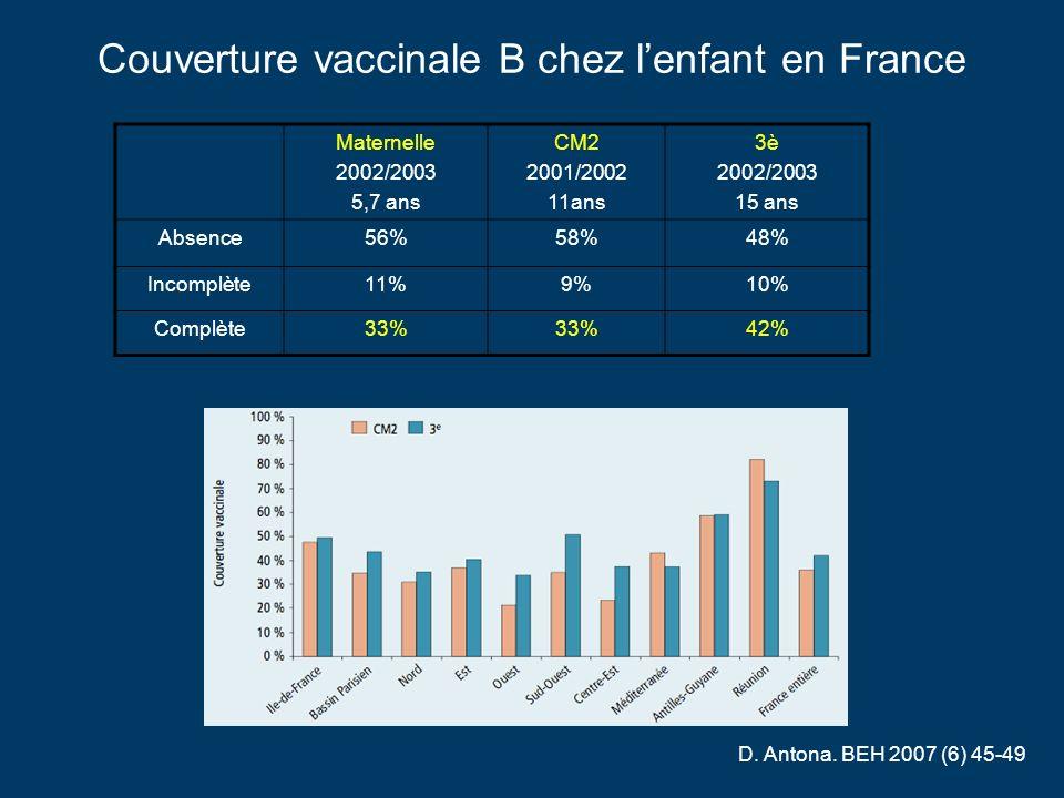 Couverture vaccinale B chez l'enfant en France