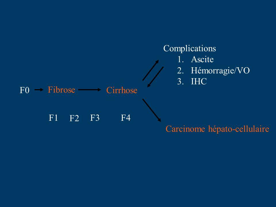 Complications Ascite Hémorragie/VO IHC F0 Fibrose Cirrhose F1 F2 F3 F4 Carcinome hépato-cellulaire