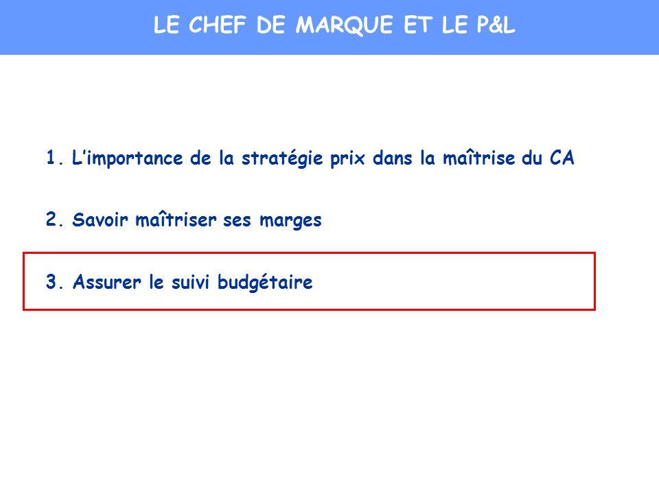 LE CHEF DE MARQUE ET LE P&L