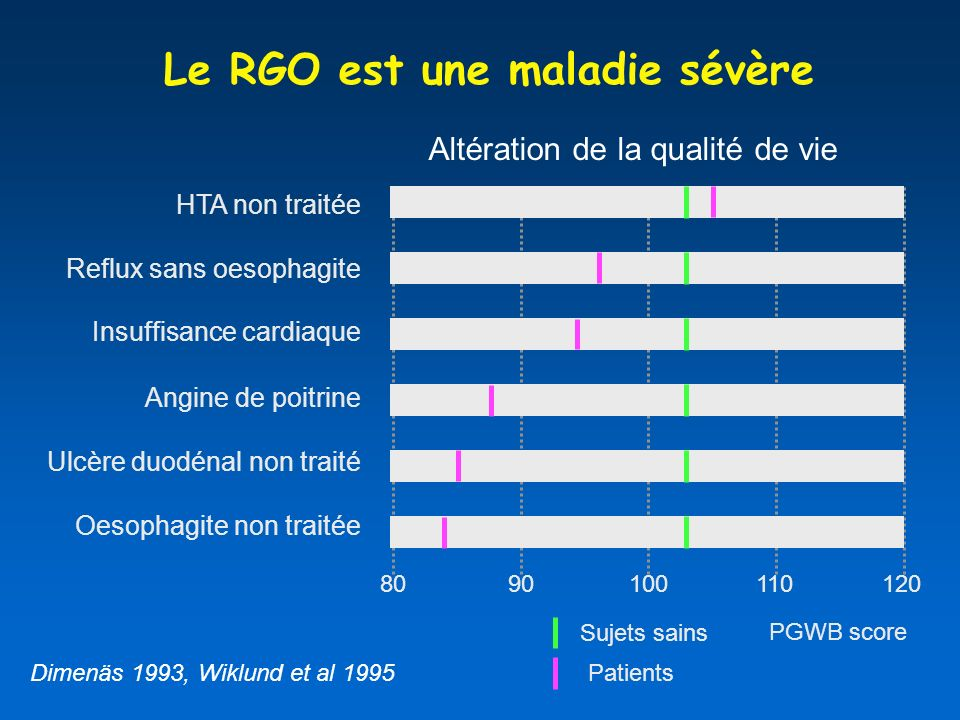 Le RGO est une maladie sévère