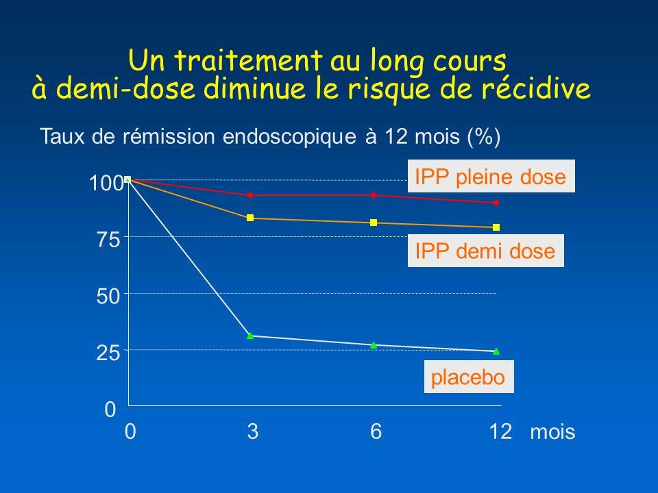 Un traitement au long cours à demi-dose diminue le risque de récidive