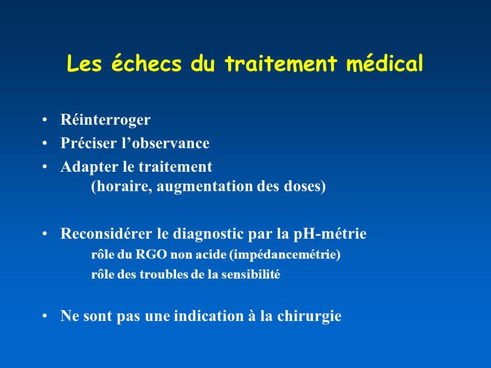 Les échecs du traitement médical