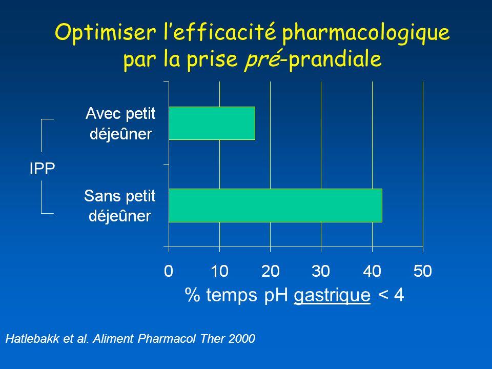 Optimiser l'efficacité pharmacologique par la prise pré-prandiale