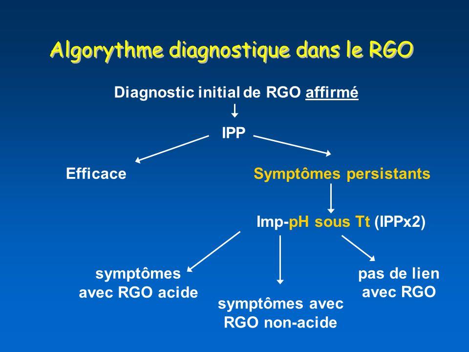 Algorythme diagnostique dans le RGO