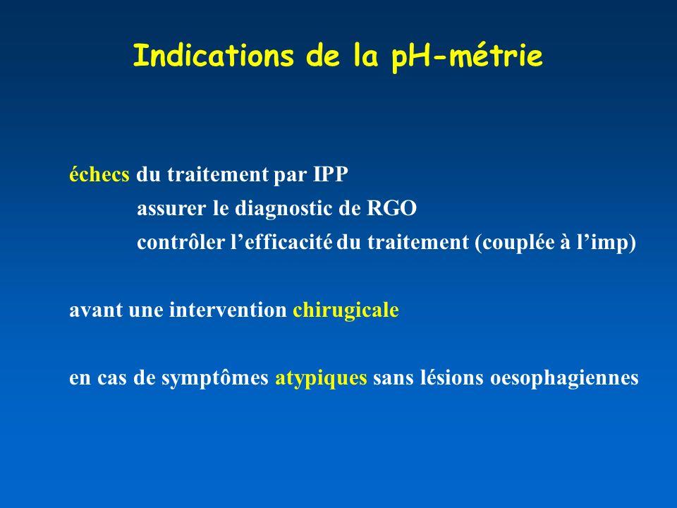 Indications de la pH-métrie