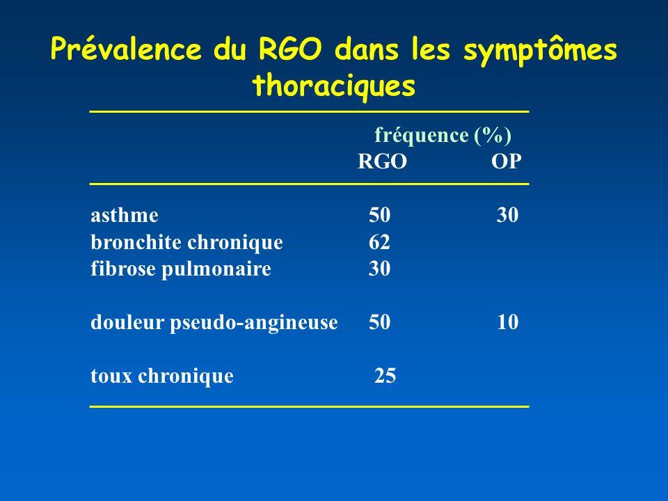 Prévalence du RGO dans les symptômes thoraciques
