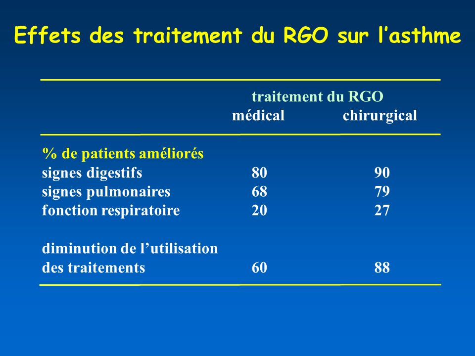 Effets des traitement du RGO sur l'asthme